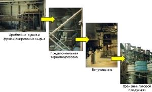 Схема производства перлита
